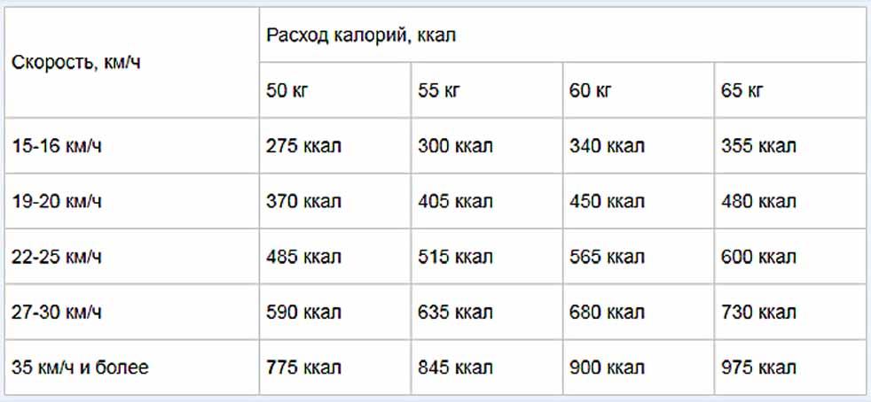 Таблица расхода колорий на велотренажере